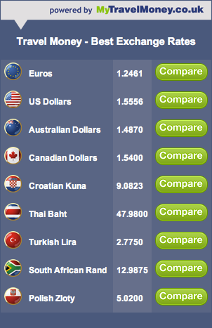 Top-currencies